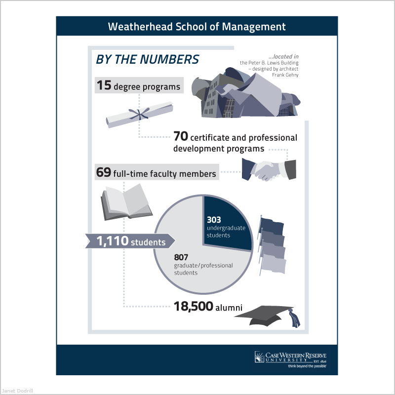 Janet Dodrill – Case Western Reserve University Weatherhead School of Business Infographi